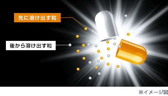 イブプロフェンの効果が持続する製剤技術【Time-Release】テクノロジー