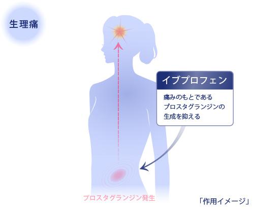 イブAが生理痛に効くメカニズム 作用イメージ図