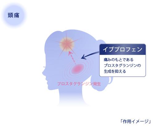 イブAが頭痛に効くメカニズム 作用イメージ図