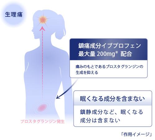 イブメルトが生理痛に効くメカニズム 作用イメージ図