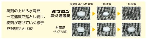 錠剤の上から水滴を一定速度で落とし続け、錠剤が溶けていく様子を対象品と比較